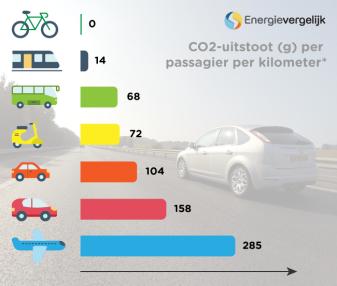 CO2-uitstoot-auto-vliegtuig.png
